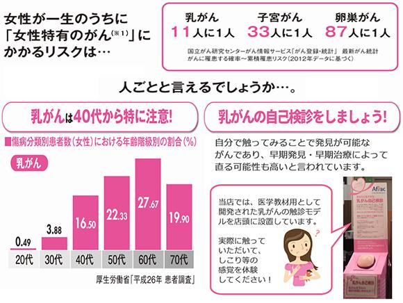 女性が一生のうちに「女性特有のがん」にかかるリスクと年齢階級別の割合・乳がんの自己検診
